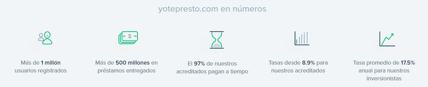 yotepresto mex